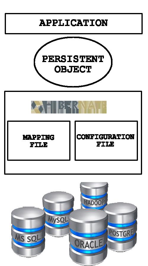 Architettura di Hibernate