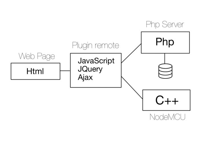 Schema collegamenti
